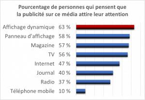 63 % des sondés pensent que l'affichage dynamique attire l'attention