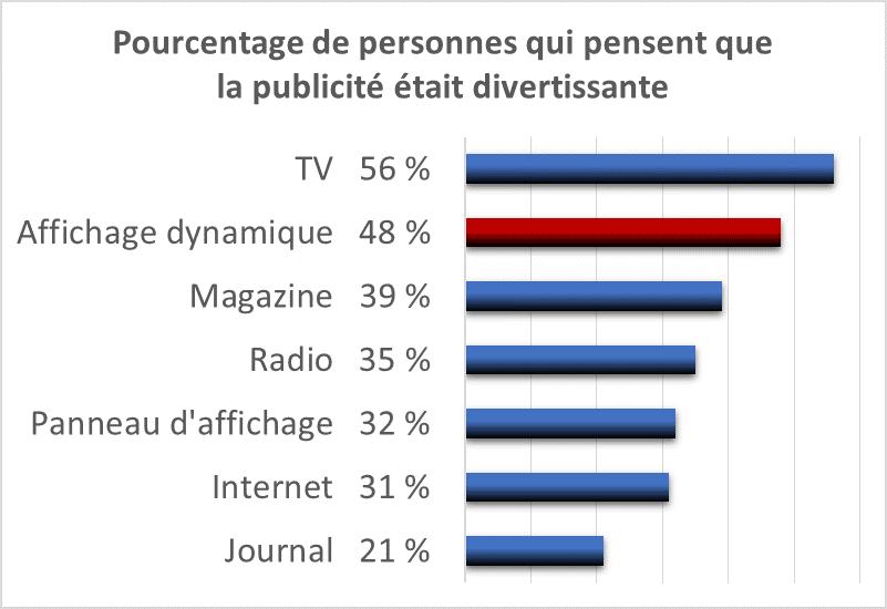 48 % des sondés jugent la communication sur écran divetissante