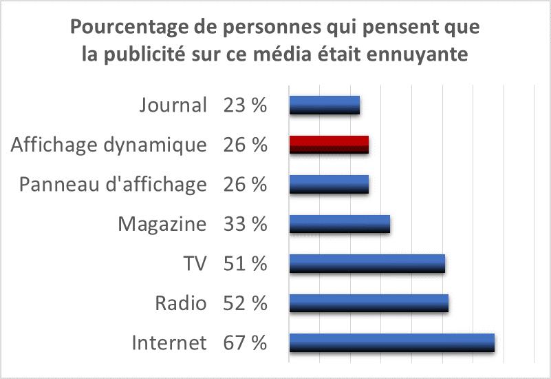26 % des sondés jugent la communication sur écran ennuyante
