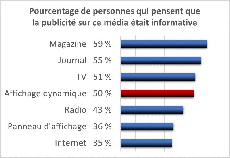 50 % des sondés jugent la communication sur écran informative