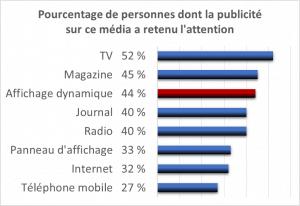 44 % des sondés pensent que l'affichage dynamique retient l'attention