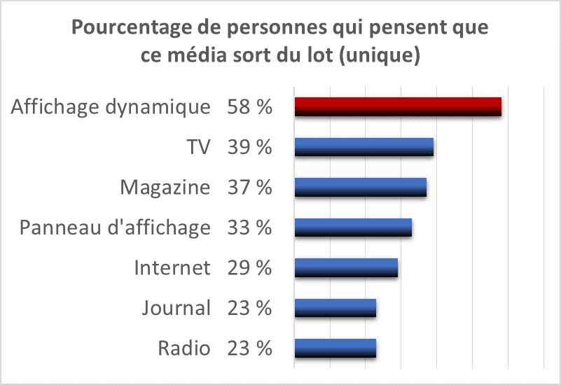 58 % des sondés pensent que l'affichage dynamique est un média unique