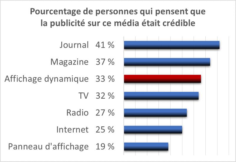 33 % des sondés jugent la communication sur écran crédible