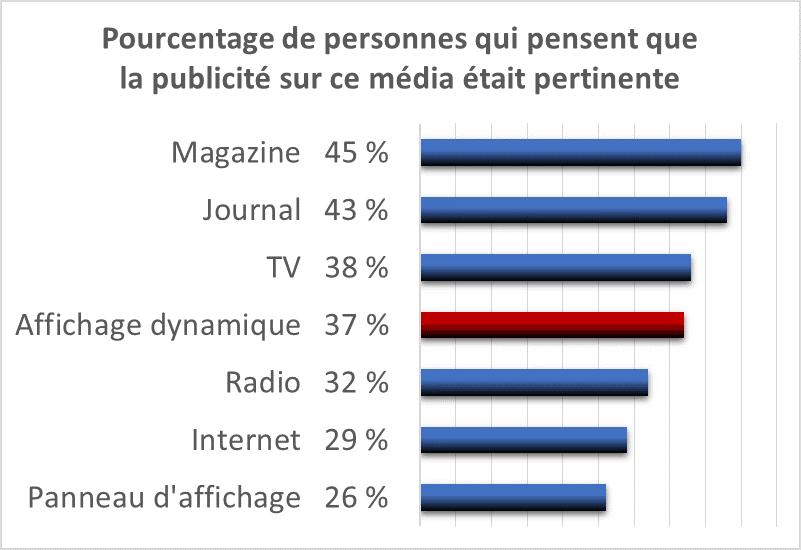 37 % des sondés jugent la communication sur écran pertinente