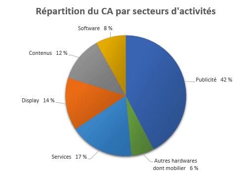 Répartition du chiffre d'affaire de l'affichage dynamique par secteurs d'activités