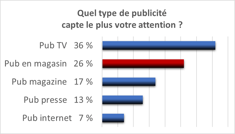 publicité-capte attention