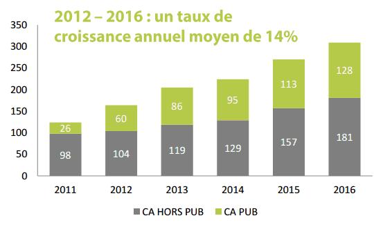 Le marché français de l'affichage dynamique 2016